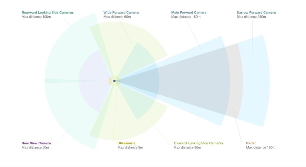 Tesla cameras sensors overview autonomous driving FSD