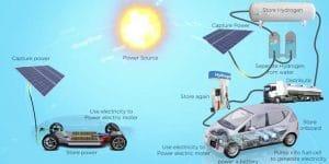 Brennstoffzelle vs. Elektroauto