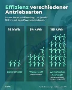 Effizienz Vergleich verschiedener Antriebsarten Elektromotor Wasserstoff Brennstoffzelle Synthetischer Kraftstoff