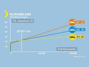 Kassensturz Klimabilanz Elektroauto Vergleich Benziner