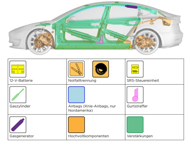 Tesla Rettungskarte