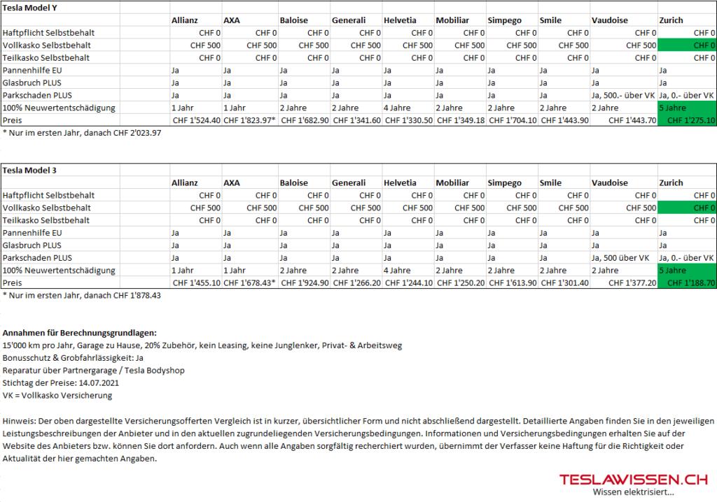Tesla Model 3 Model Y Versicherung Vergleich Schweiz