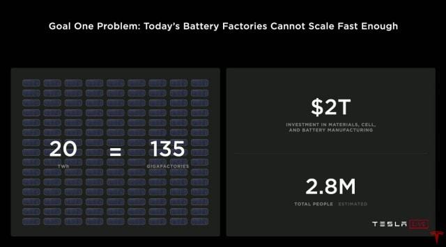 Tesla Battery Day Skalieren der Akkuproduktion
