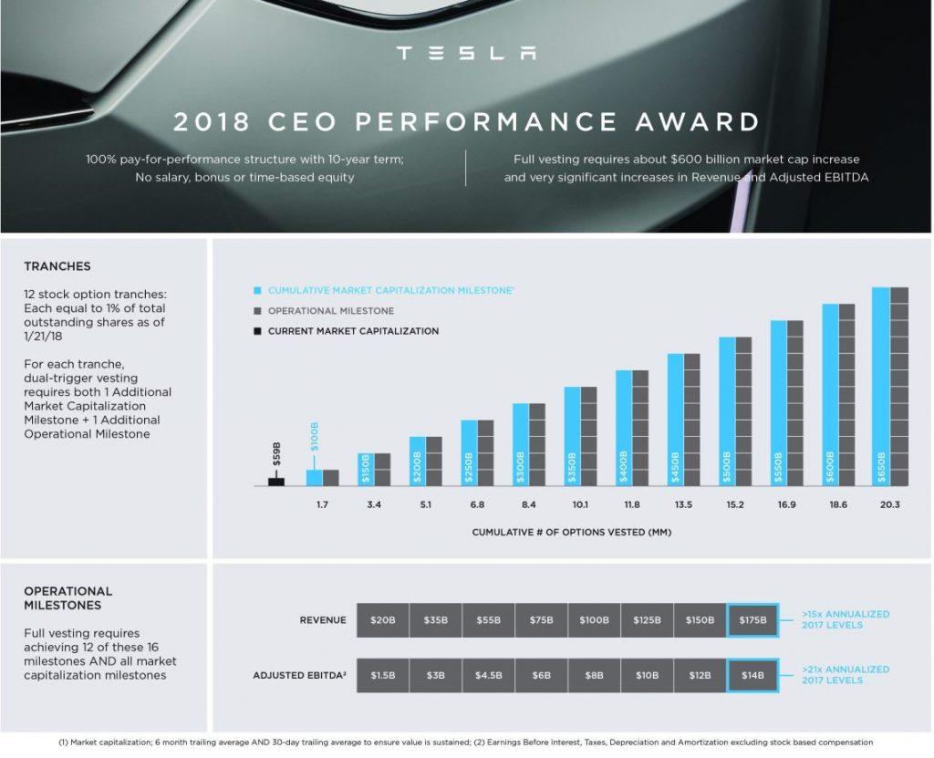 Tesla CEO Bonus Programm