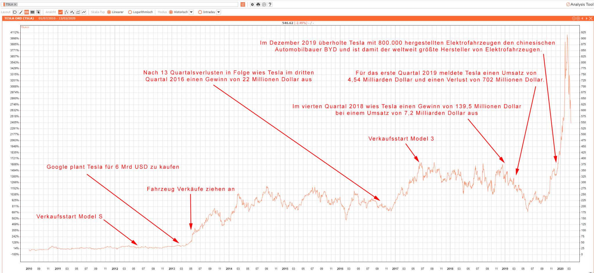 Tesla Aktien Kaufen : ist jetzt der richtige zeitpunkt um tesla aktien zu kaufen ~ Aude.kayakingforconservation.com Haus und Dekorationen