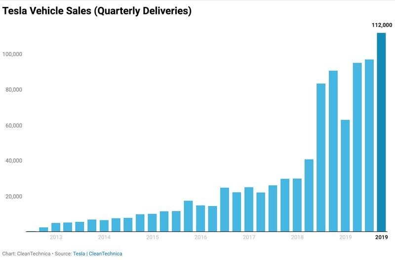 Tesla Fahrzeug Verkäufe
