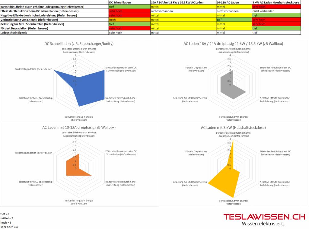 Tesla Akku schonend Laden Varianten